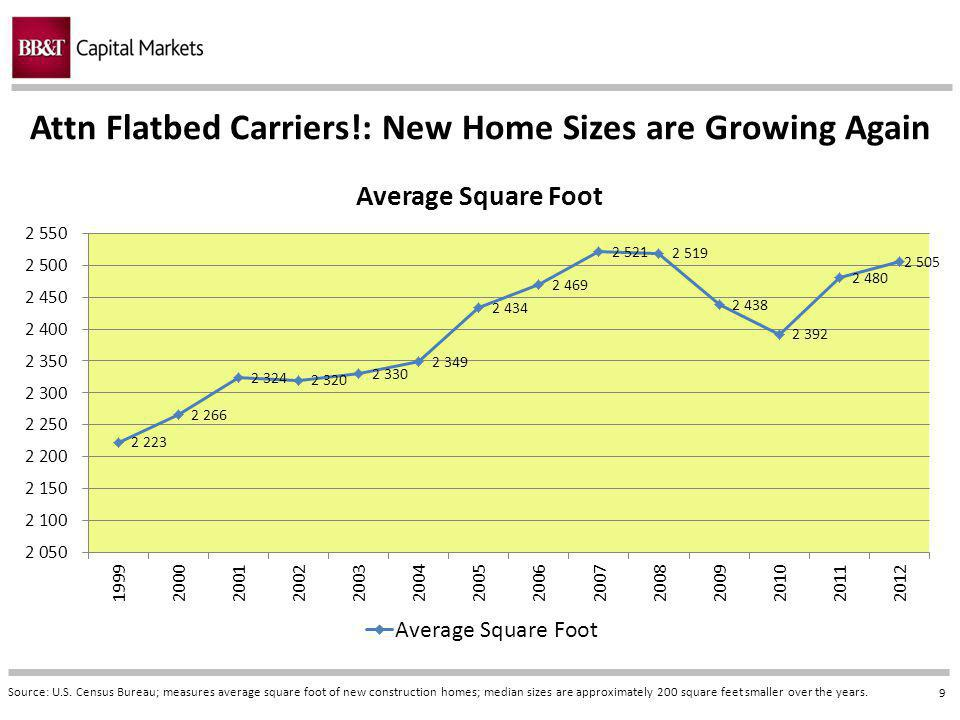 9 Attn Flatbed Carriers!: New Home Sizes are Growing Again Source: U.S.