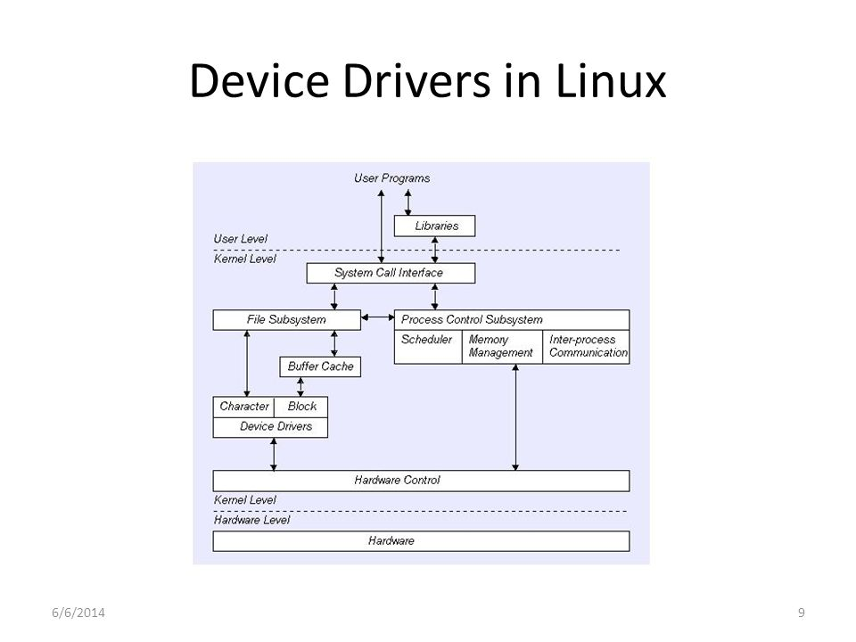6/6/20149 Device Drivers in Linux