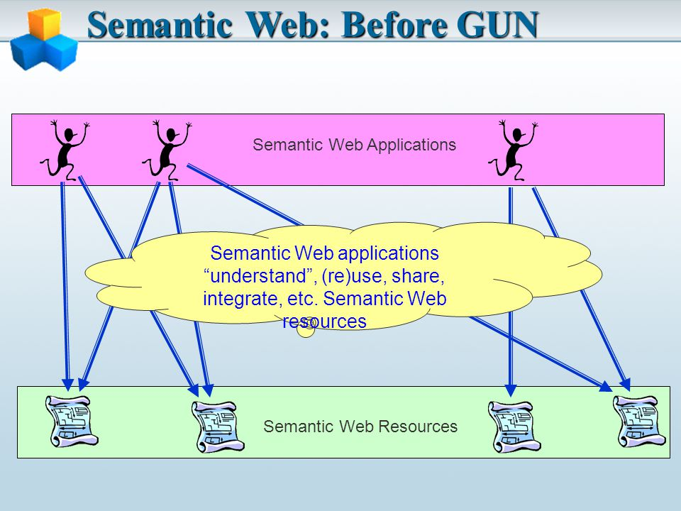 Semantic Web: Before GUN Semantic Web Resources Semantic Web Applications Semantic Web applications understand, (re)use, share, integrate, etc.