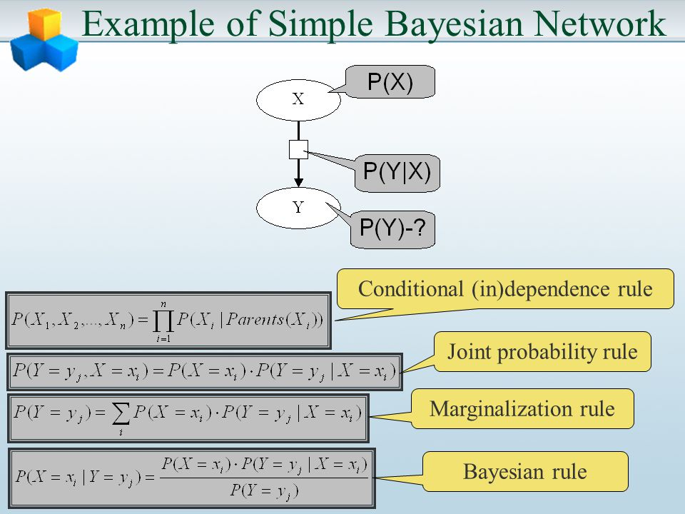 Example of Simple Bayesian Network Conditional (in)dependence rule Joint probability rule Marginalization rule Bayesian rule