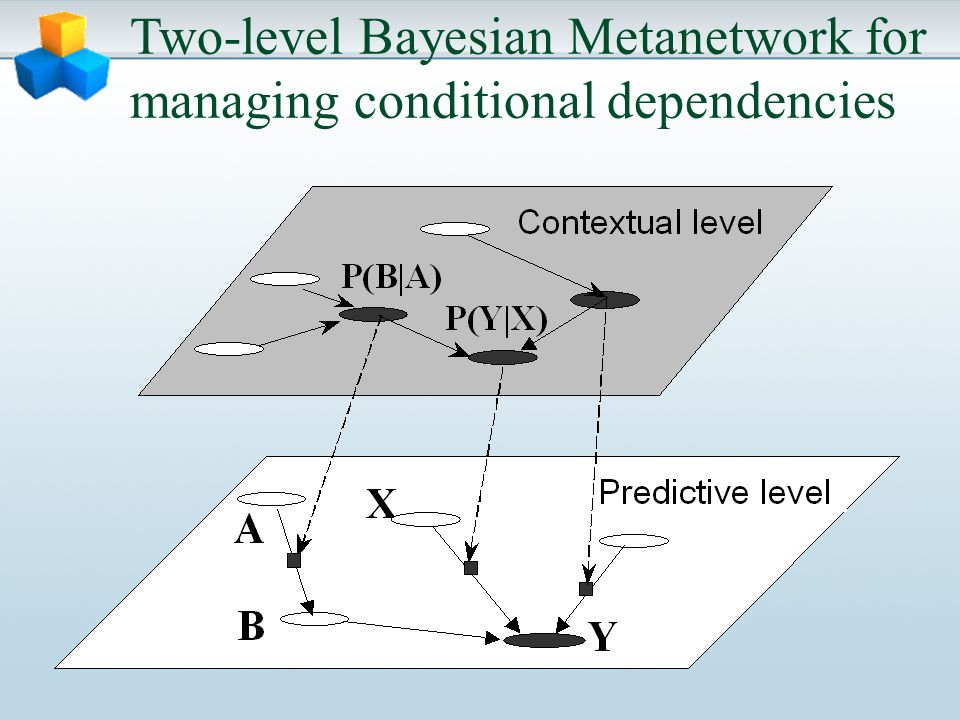 Two-level Bayesian Metanetwork for managing conditional dependencies