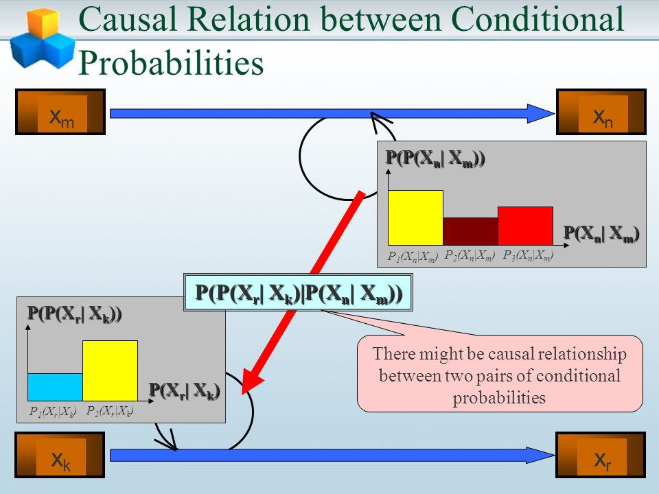 Causal Relation between Conditional Probabilities xkxk xrxr xmxm xnxn P 1 (X n |X m ) P(X n | X m ) P(P(X n | X m )) P 2 (X n |X m )P 3 (X n |X m ) P 1 (X r |X k ) P(X r | X k ) P(P(X r | X k )) P 2 (X r |X k ) P(P(X r | X k )|P(X n | X m )) There might be causal relationship between two pairs of conditional probabilities