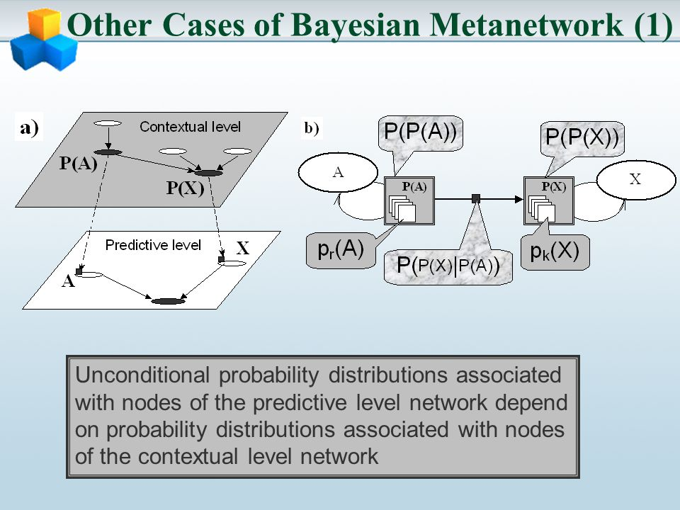 Other Cases of Bayesian Metanetwork (1) Unconditional probability distributions associated with nodes of the predictive level network depend on probability distributions associated with nodes of the contextual level network