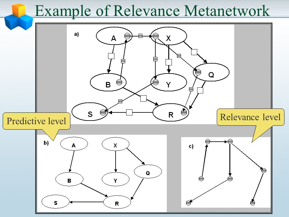 Example of Relevance Metanetwork Relevance level Predictive level
