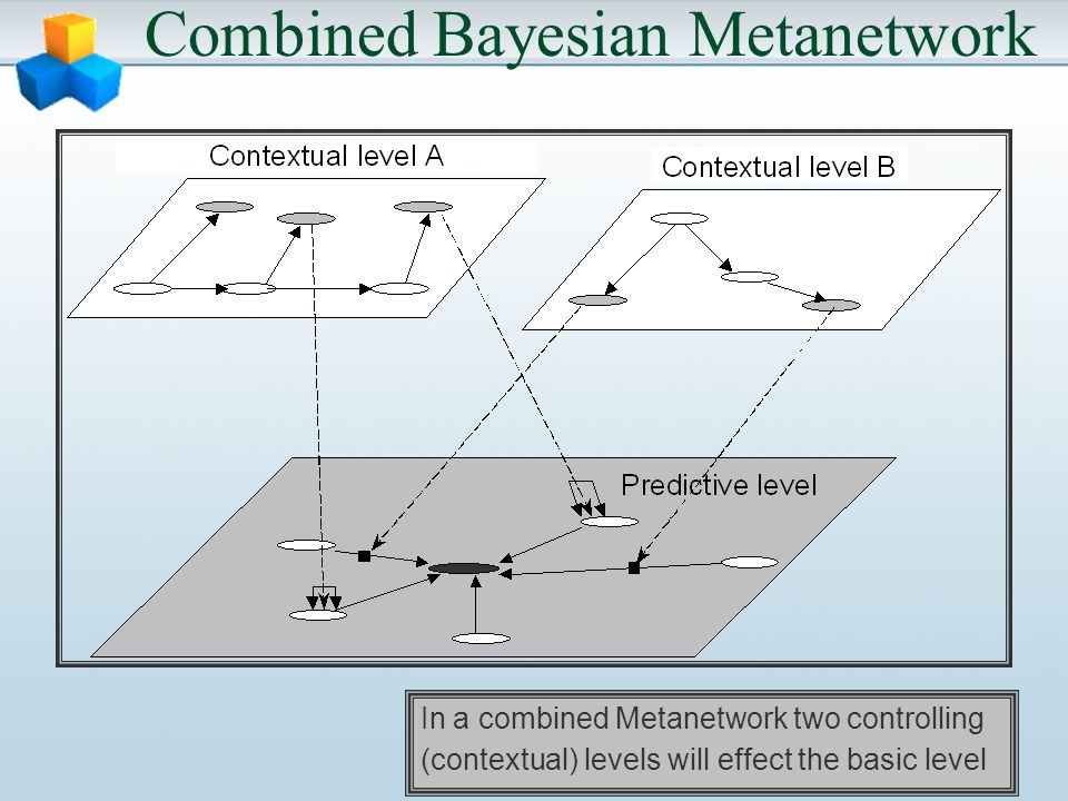 Combined Bayesian Metanetwork In a combined Metanetwork two controlling (contextual) levels will effect the basic level