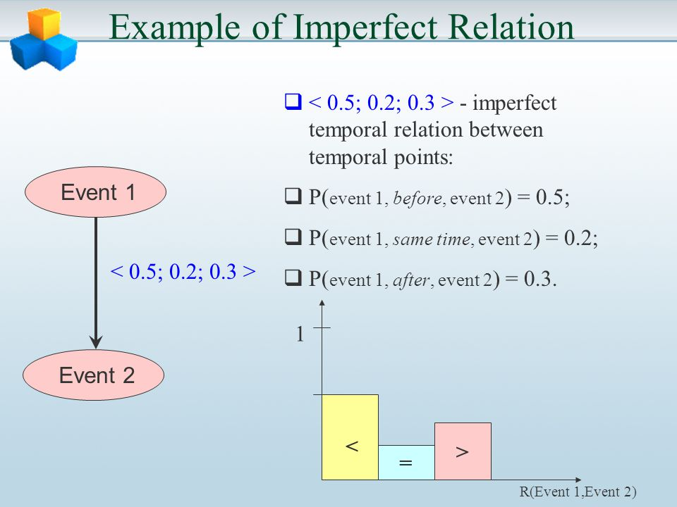Example of Imperfect Relation Event 2 - imperfect temporal relation between temporal points: P( event 1, before, event 2 ) = 0.5; P( event 1, same time, event 2 ) = 0.2; P( event 1, after, event 2 ) = 0.3.