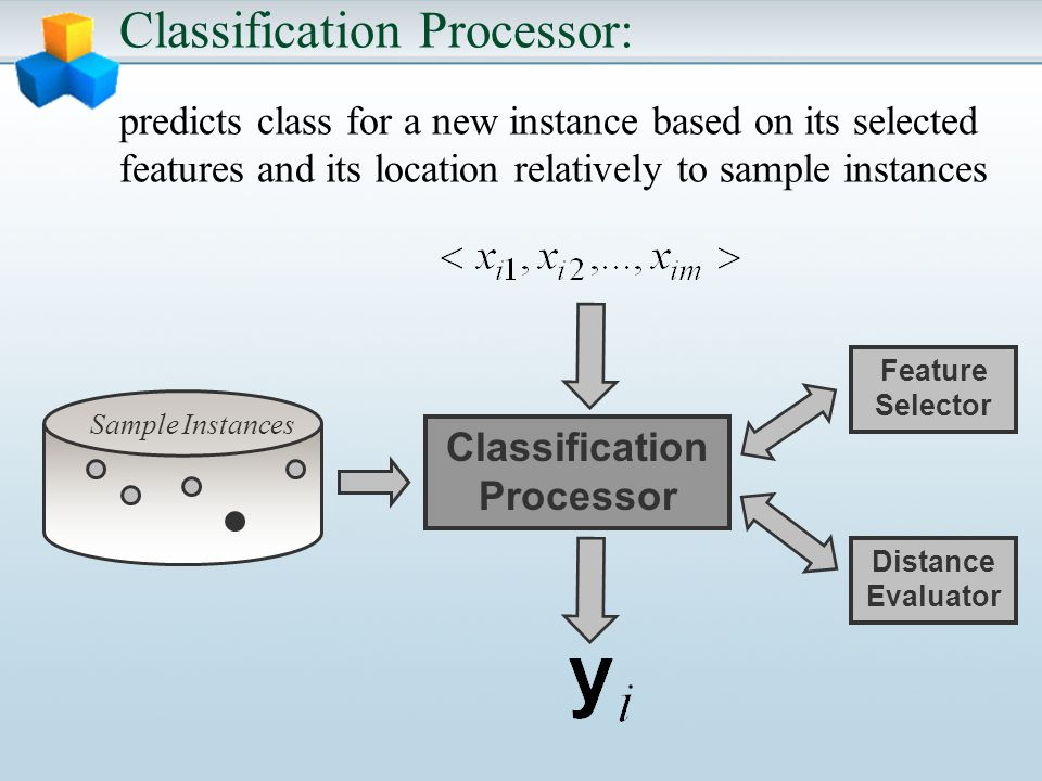 Classification Processor: predicts class for a new instance based on its selected features and its location relatively to sample instances Classification Processor Sample Instances Feature Selector Distance Evaluator