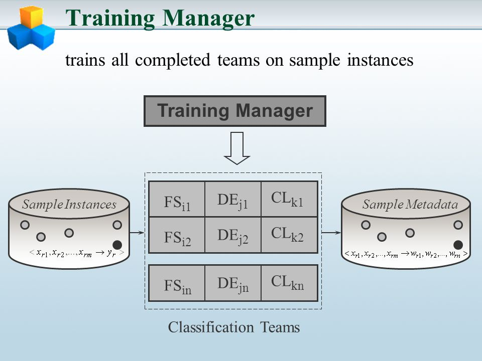 Training Manager trains all completed teams on sample instances Training Manager FS i1 DE j1 CL k1 FS i2 DE j2 CL k2 FS in DE jn CL kn Sample InstancesSample Metadata Classification Teams