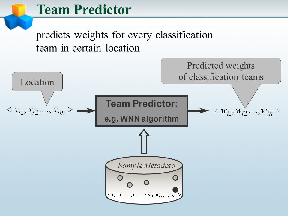Team Predictor predicts weights for every classification team in certain location Team Predictor: e.g.
