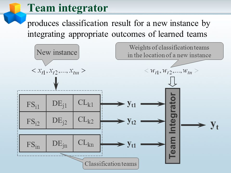 Team integrator produces classification result for a new instance by integrating appropriate outcomes of learned teams Team Integrator FS i1 DE j1 CL k1 FS i2 DE j2 CL k2 FS in DE jn CL kn New instance y t1 y t2 y t1 ytyt Weights of classification teams in the location of a new instance Classification teams