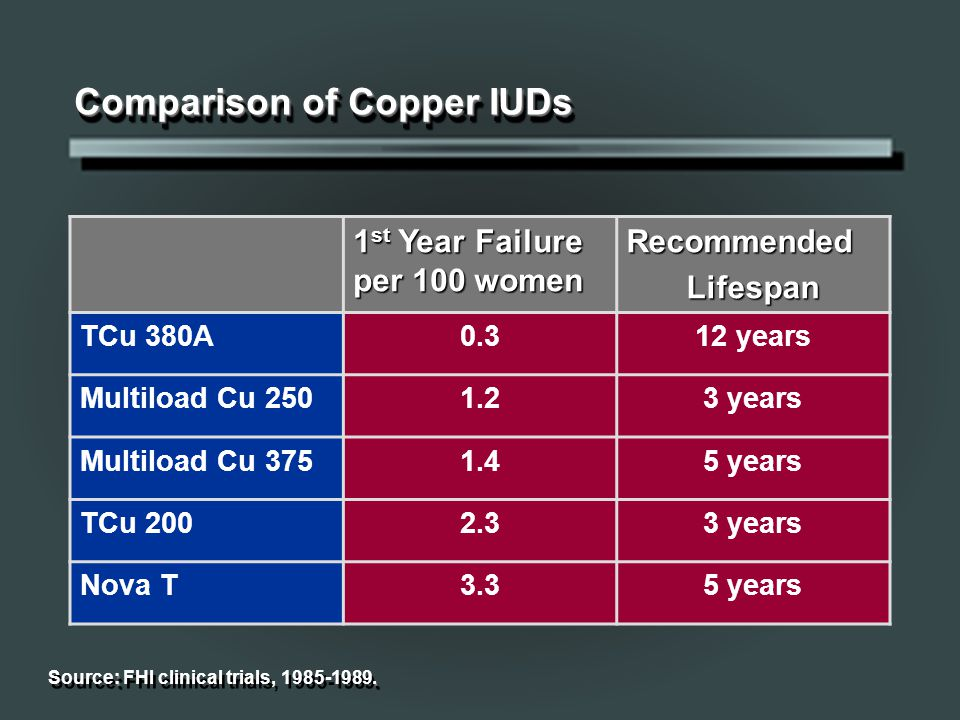Comparison of Copper IUDs 1 st Year Failure per 100 women RecommendedLifespan TCu 380A0.312 years Multiload Cu 2501.23 years Multiload Cu 3751.45 years TCu 2002.33 years Nova T3.35 years :.
