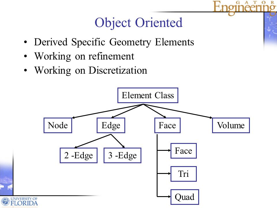 Object Oriented Derived Specific Geometry Elements Working on refinement Working on Discretization Element Class VolumeFaceEdgeNode 2 -Edge3 -Edge Face Quad Tri