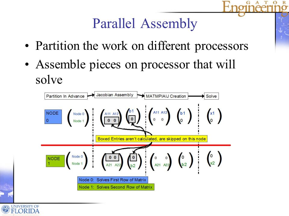 Parallel Assembly Partition the work on different processors Assemble pieces on processor that will solve