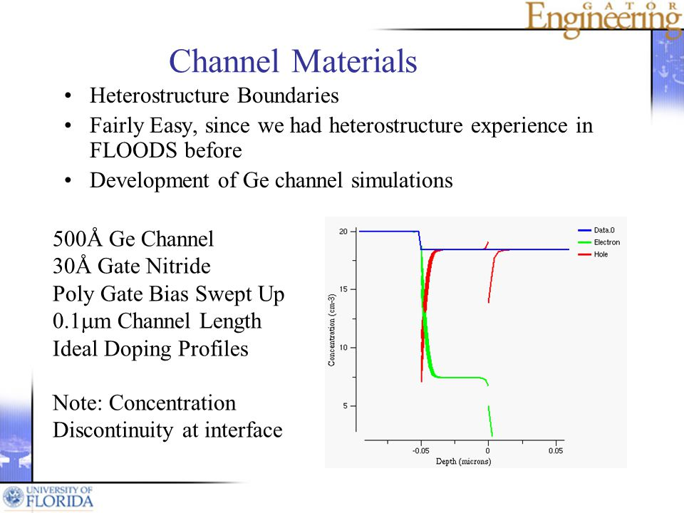 Channel Materials Heterostructure Boundaries Fairly Easy, since we had heterostructure experience in FLOODS before Development of Ge channel simulations 500Å Ge Channel 30Å Gate Nitride Poly Gate Bias Swept Up 0.1 m Channel Length Ideal Doping Profiles Note: Concentration Discontinuity at interface