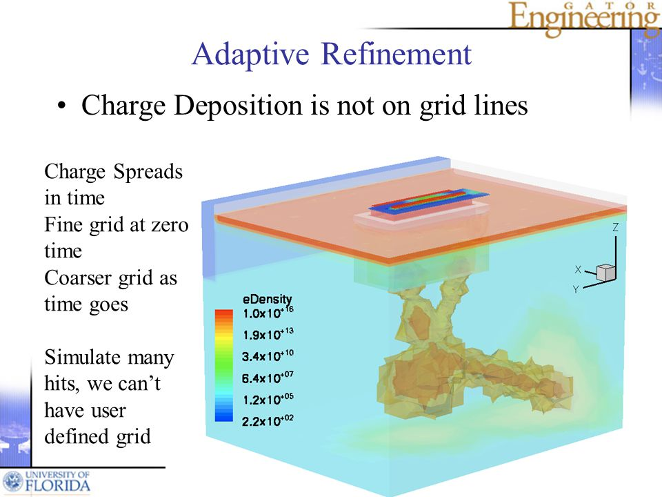 Adaptive Refinement Charge Deposition is not on grid lines Charge Spreads in time Fine grid at zero time Coarser grid as time goes Simulate many hits, we cant have user defined grid
