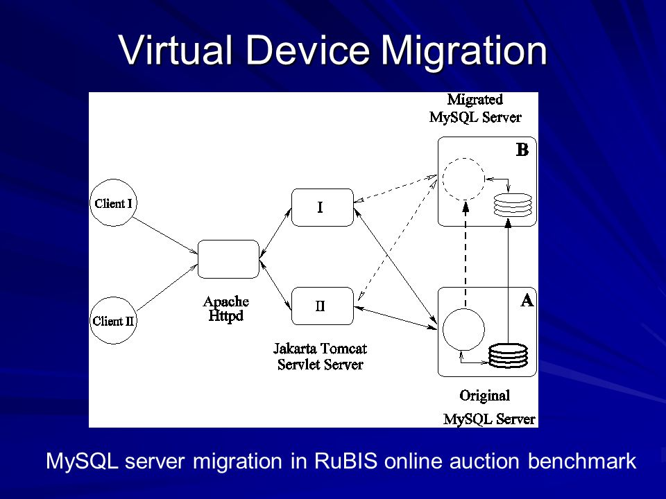 Virtual Device Migration MySQL server migration in RuBIS online auction benchmark