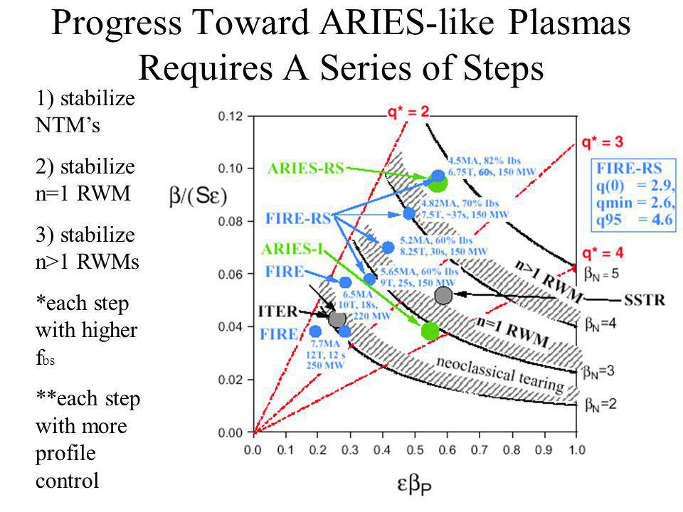 Progress Toward ARIES-like Plasmas Requires A Series of Steps 1) stabilize NTMs 2) stabilize n=1 RWM 3) stabilize n>1 RWMs *each step with higher f bs **each step with more profile control