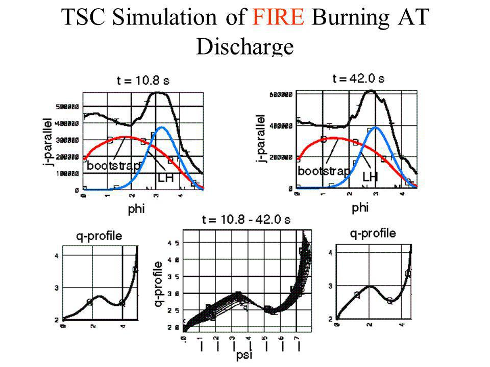 TSC Simulation of FIRE Burning AT Discharge