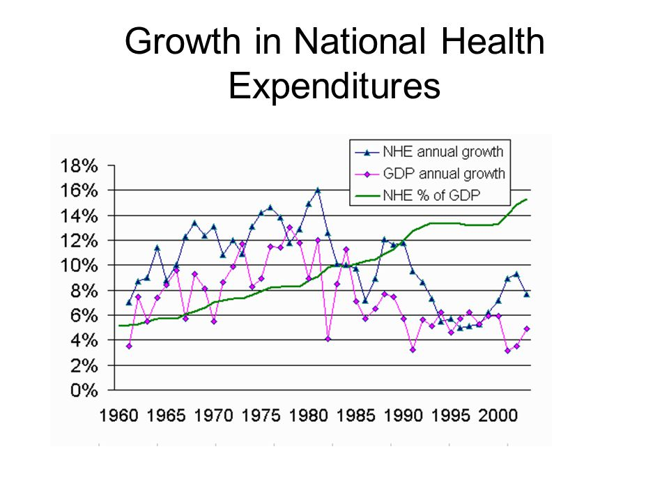 Growth in National Health Expenditures
