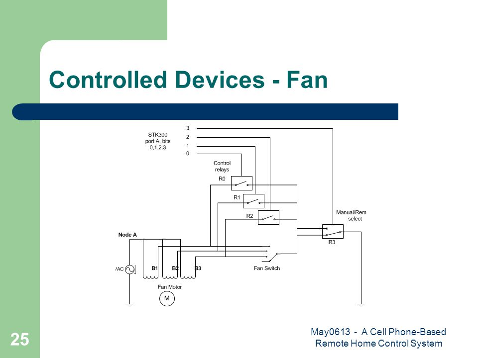 May0613 - A Cell Phone-Based Remote Home Control System 25 Controlled Devices - Fan