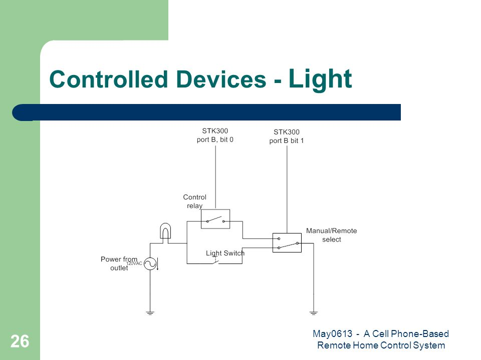 May0613 - A Cell Phone-Based Remote Home Control System 26 Controlled Devices - Light