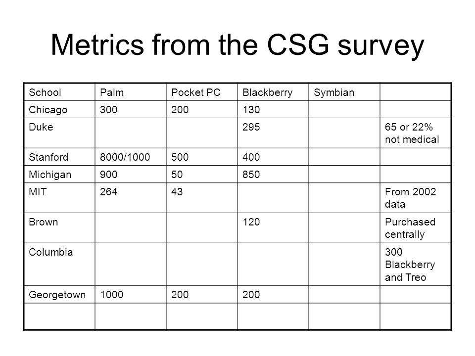 Metrics from the CSG survey SchoolPalmPocket PCBlackberrySymbian Chicago300200130 Duke29565 or 22% not medical Stanford8000/1000500400 Michigan90050850 MIT26443From 2002 data Brown120Purchased centrally Columbia300 Blackberry and Treo Georgetown1000200