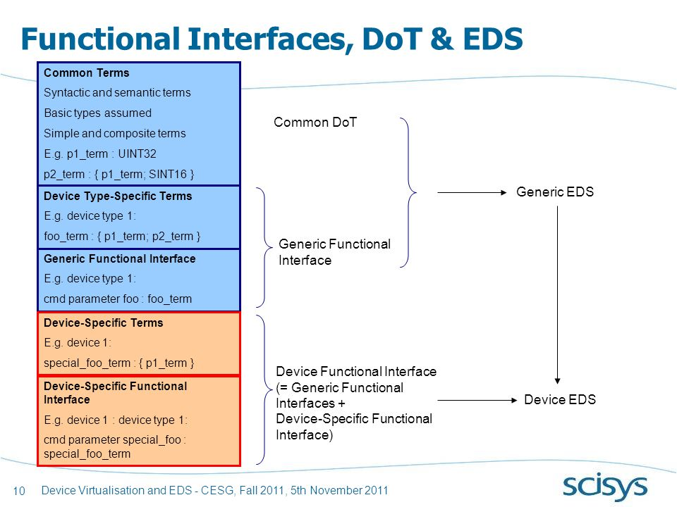 10 Device Virtualisation and EDS - CESG, Fall 2011, 5th November 2011 Functional Interfaces, DoT & EDS Common Terms Syntactic and semantic terms Basic types assumed Simple and composite terms E.g.