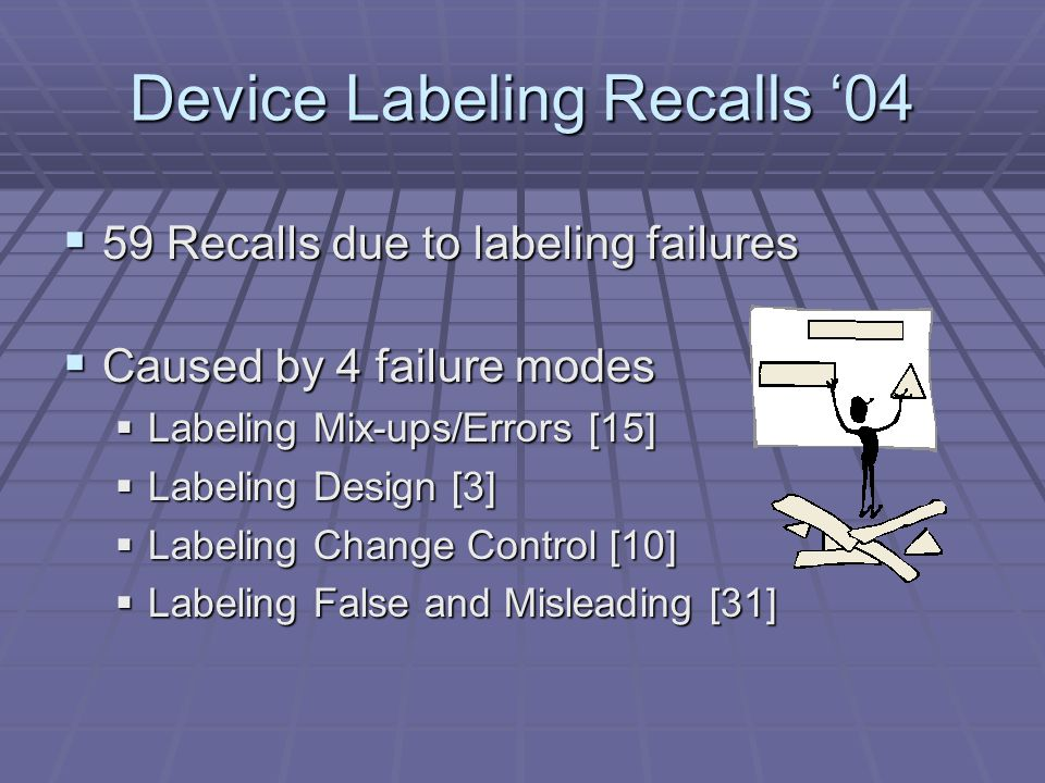 Device Packaging Recalls 04 22 Recalls due to Packaging Failures 22 Recalls due to Packaging Failures Cause by 3 Failure Modes Cause by 3 Failure Modes Packaging Design/ Selection [10] Packaging Design/ Selection [10] Packaging Change Control [1] Packaging Change Control [1] Packaging Process Control [11] Packaging Process Control [11]