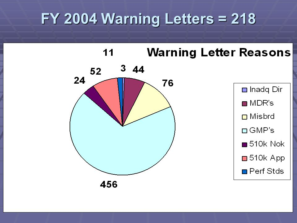 ENFORCEMENT INITIATIVES WARNING LETTERS UNTITLED LETTERS FY04 ACTIONS