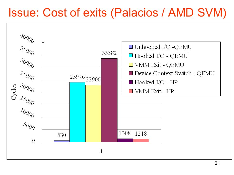 21 Issue: Cost of exits (Palacios / AMD SVM) 21