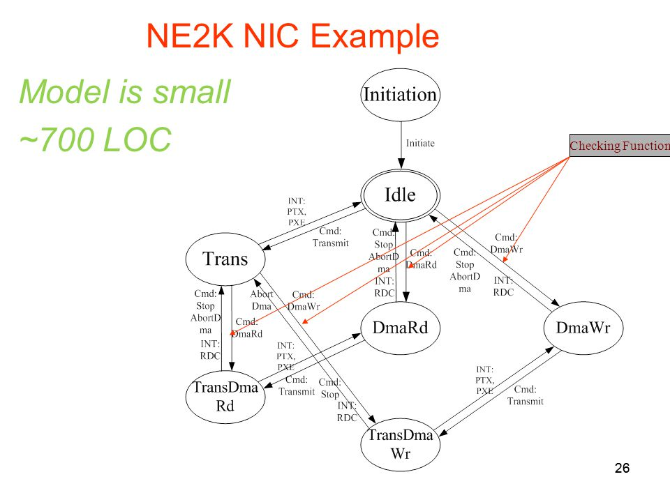 26 NE2K NIC Example Checking Function 26 Model is small ~700 LOC