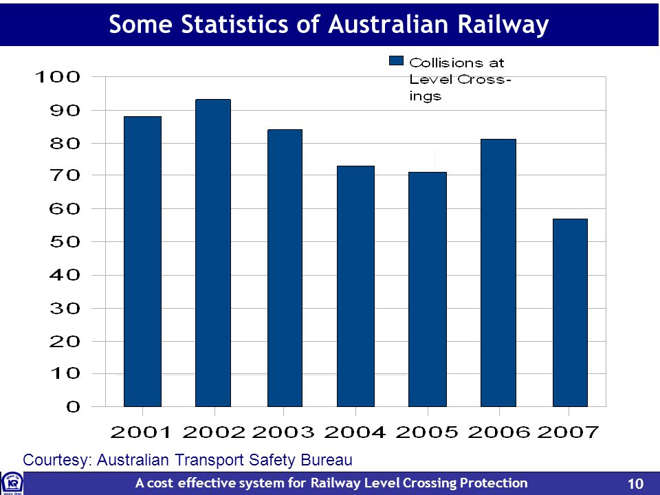 A cost effective system for Railway Level Crossing Protection 10 Some Statistics of Australian Railway Courtesy: Australian Transport Safety Bureau