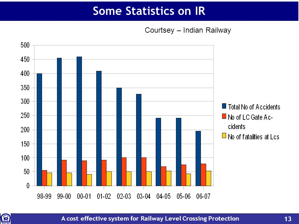 A cost effective system for Railway Level Crossing Protection 13 Some Statistics on IR Courtesy: Indian Railways Courtsey – Indian Railway