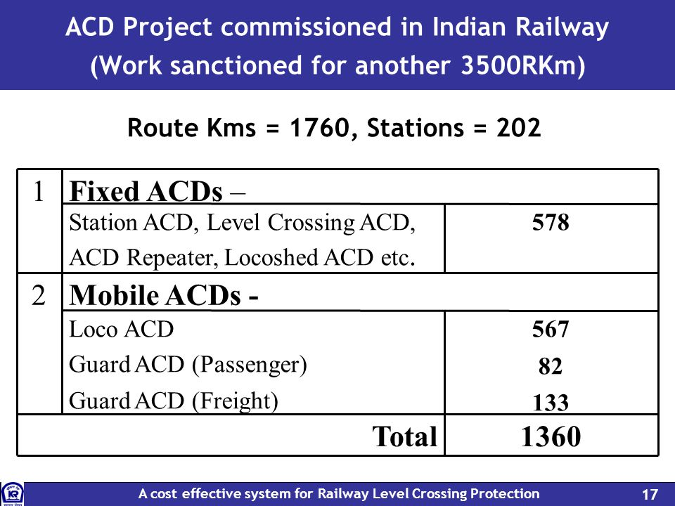 A cost effective system for Railway Level Crossing Protection 17 ACD Project commissioned in Indian Railway (Work sanctioned for another 3500RKm) 1360Total 567 82 133 Loco ACD Guard ACD (Passenger) Guard ACD (Freight) Mobile ACDs -2 578Station ACD, Level Crossing ACD, ACD Repeater, Locoshed ACD etc.