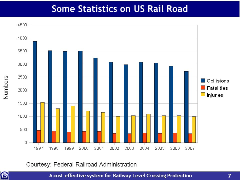 A cost effective system for Railway Level Crossing Protection 7 Some Statistics on US Rail Road Courtesy: Federal Railroad Administration Numbers