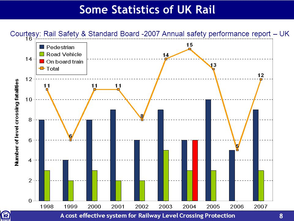 A cost effective system for Railway Level Crossing Protection 8 Some Statistics of UK Rail Courtesy: Rail Safety & Standard Board -2007 Annual safety performance report – UK
