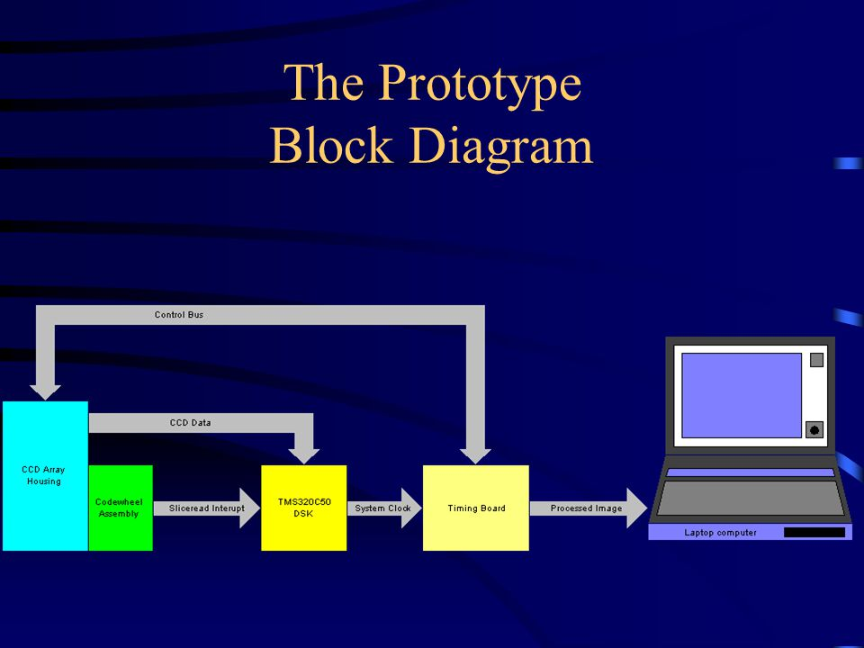 The Prototype Block Diagram