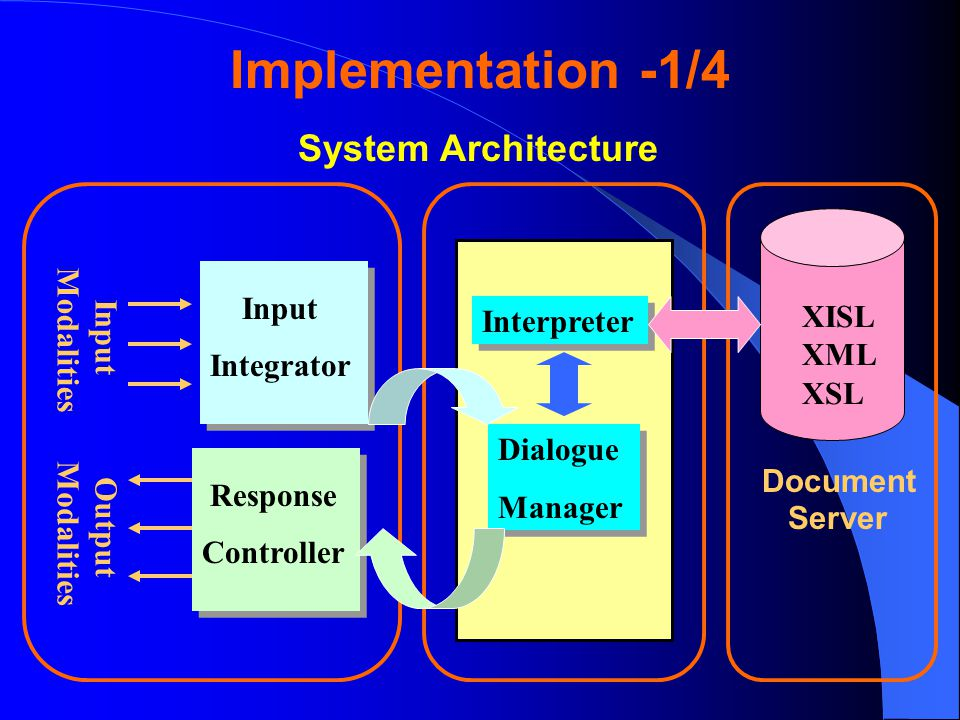 Implementation -1/4 XISL XML XSL InputModalities OutputModalities Document Server Interpreter Dialogue Manager Dialogue Manager Input Integrator Input Integrator Response Controller Response Controller System Architecture