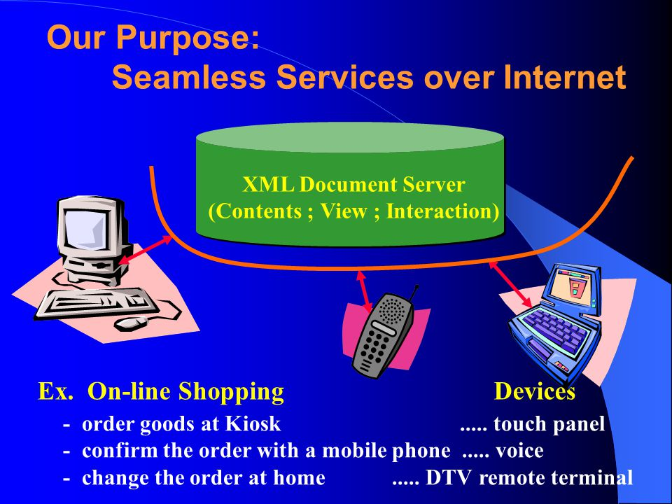 Ex. On-line Shopping Devices - order goods at Kiosk.....