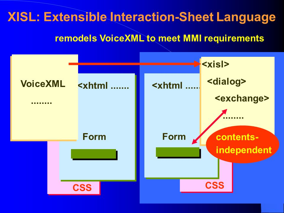 CSS XISL: Extensible Interaction-Sheet Language CSS <xhtml.......