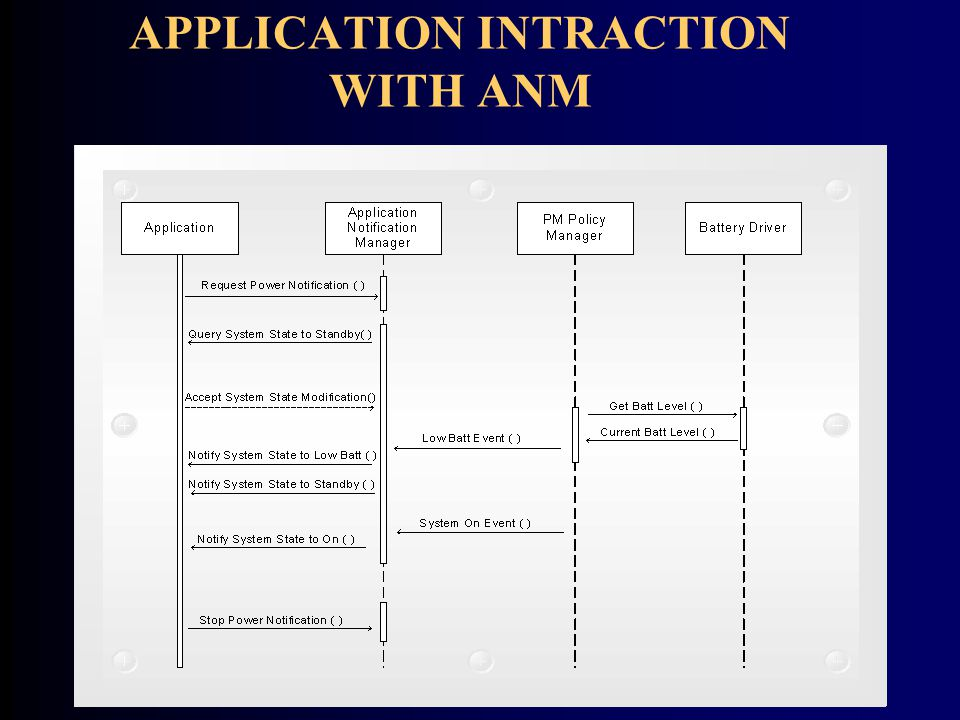 APPLICATION INTRACTION WITH ANM