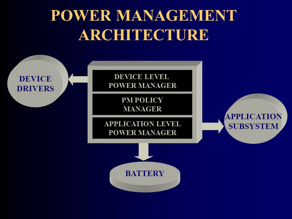 POWER MANAGEMENT ARCHITECTURE APPLICATION LEVEL POWER MANAGER PM POLICY MANAGER DEVICE LEVEL POWER MANAGER APPLICATION SUBSYSTEM DEVICE DRIVERS BATTERY