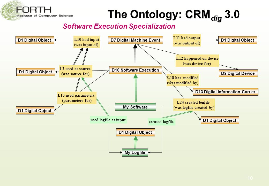 CRM dig The Ontology: CRM dig 3.0 10 Software Execution Specialization D7 Digital Machine Event D8 Digital Device D1 Digital Object L10 had input (was input of) D1 Digital Object L11 had output (was output of) L12 happened on device (was device for) D10 Software Execution My Software L2 used as source (was source for) D1 Digital Object L13 used parameters (parameters for) D1 Digital Object D13 Digital Information Carrier L18 has modified (was modified by) My Logfile used logfile as input created logfile D1 Digital Object L24 created logfile (was logfile created by) D1 Digital Object