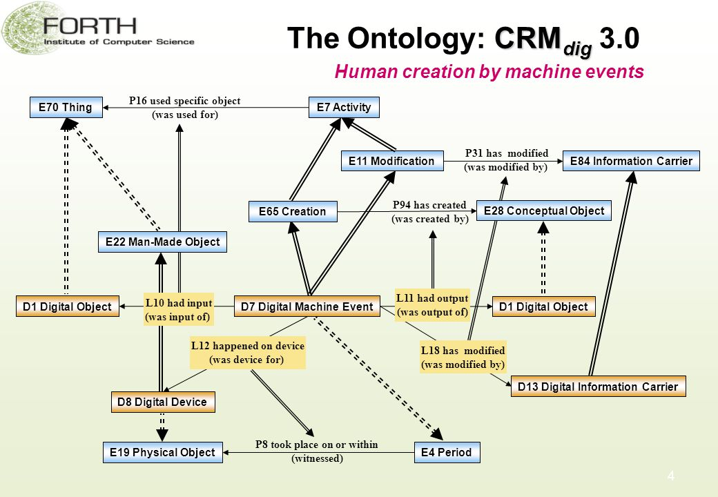 CRM dig The Ontology: CRM dig 3.0 4 D7 Digital Machine Event E7 Activity E65 Creation E70 Thing P16 used specific object (was used for) E28 Conceptual Object D8 Digital Device D1 Digital Object L10 had input (was input of) D1 Digital Object E22 Man-Made Object P94 has created (was created by) E4 PeriodE19 Physical Object P8 took place on or within (witnessed) L12 happened on device (was device for) Human creation by machine events E11 Modification P31 has modified (was modified by) E84 Information Carrier D13 Digital Information Carrier L18 has modified (was modified by) L11 had output (was output of)