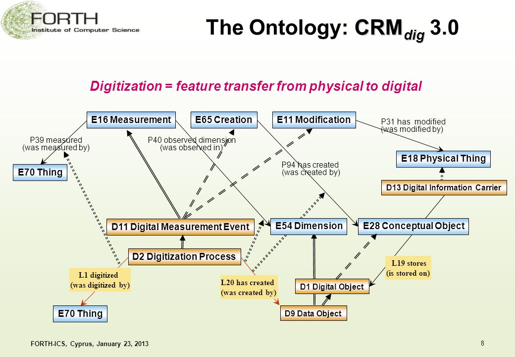 CRM dig The Ontology: CRM dig 3.0 FORTH-ICS, Cyprus, January 23, 20138 D1 Digital Object E18 Physical Thing P31 has modified (was modified by) P94 has created (was created by) E54 Dimension P40 observed dimension (was observed in) E70 Thing E16 Measurement E65 Creation P39 measured (was measured by) E11 Modification E28 Conceptual Object L1 digitized (was digitized by) L20 has created (was created by) D2 Digitization Process D11 Digital Measurement Event D9 Data Object D13 Digital Information Carrier L19 stores (is stored on) Digitization = feature transfer from physical to digital