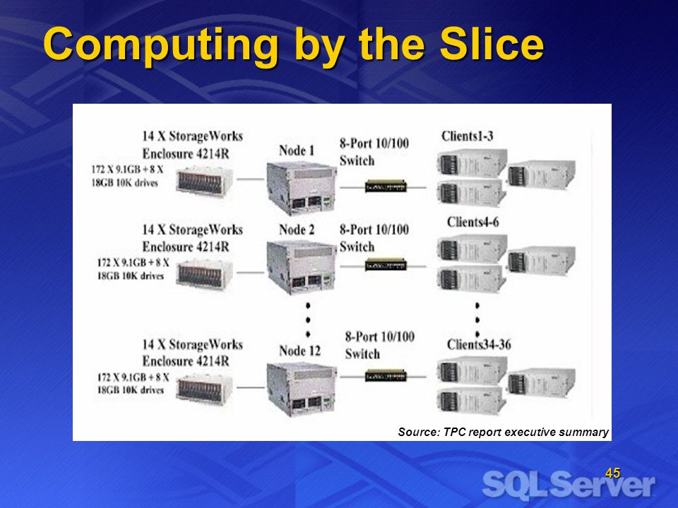45 Computing by the Slice Source: TPC report executive summary