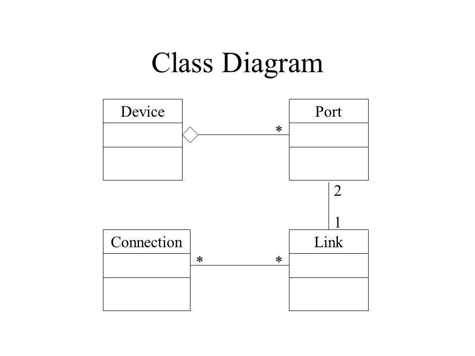 Class Diagram DeviceConnectionLinkPort * ** 2 1