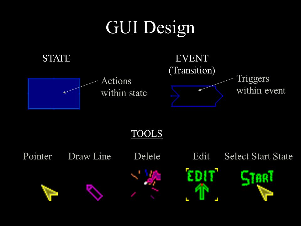 GUI Design STATEEVENT (Transition) TOOLS Pointer Draw Line Delete Edit Select Start State Actions within state Triggers within event
