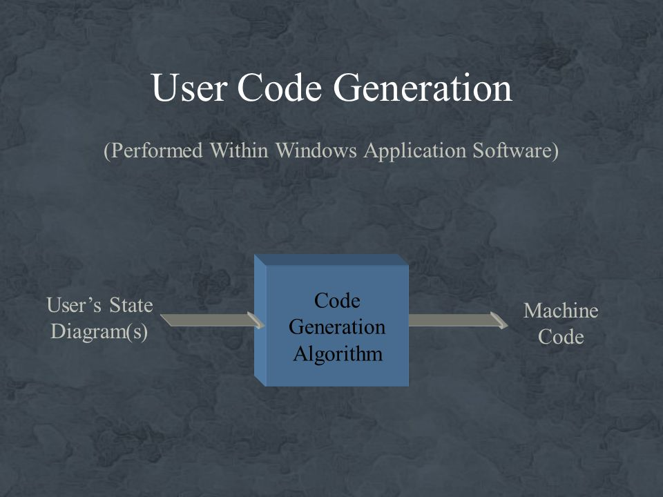 User Code Generation Code Generation Algorithm Users State Diagram(s) Machine Code (Performed Within Windows Application Software)
