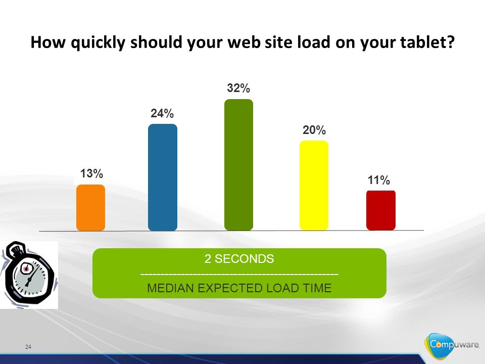 How quickly should your web site load on your tablet.